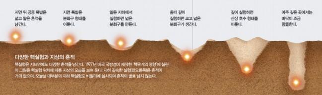 핵실험 흔적과 함몰. 지하에 수직으로 구멍을 뚫고 하는 지하핵실험에서는 간혹 함몰이 일어났다. 하지만 북한은 산 중턱에 수평 갱도를 뚫고 들어가 실험했기에 양상이 조금 다르다는 지적이 있다. - 과학동아 제공